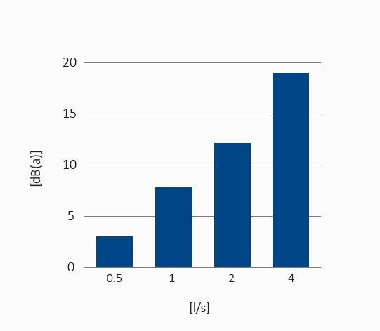 Gráfica nivel sonoro en LIN en función de caudal de descarga de TRIPLUS