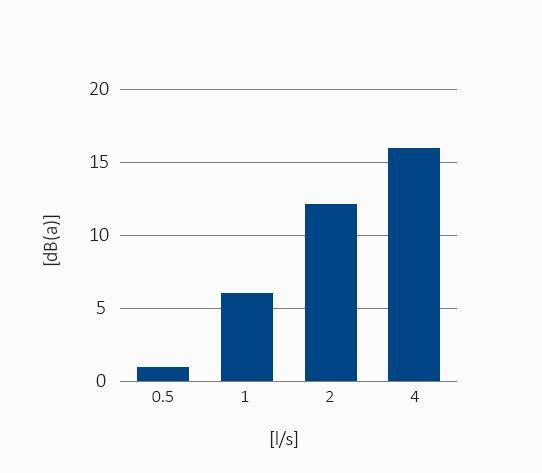 Gráfica nivel sonoro en LSC en función de caudal de descarga de TRIPLUS